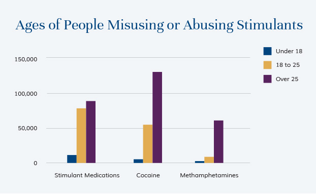 Ages of People Misusing or Abusing Stimulants